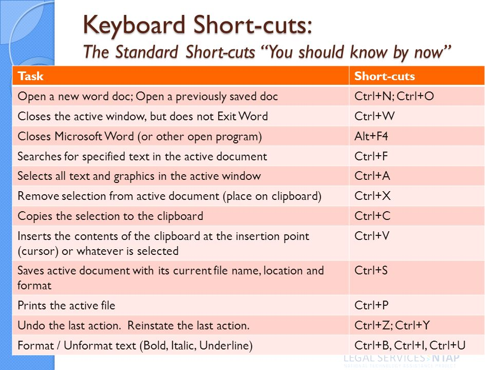 Keyboard Short-cuts: The Standard Short-cuts You should know by now TaskShort-cuts Open a new word doc; Open a previously saved docCtrl+N; Ctrl+O Closes the active window, but does not Exit WordCtrl+W Closes Microsoft Word (or other open program)Alt+F4 Searches for specified text in the active documentCtrl+F Selects all text and graphics in the active windowCtrl+A Remove selection from active document (place on clipboard)Ctrl+X Copies the selection to the clipboardCtrl+C Inserts the contents of the clipboard at the insertion point (cursor) or whatever is selected Ctrl+V Saves active document with its current file name, location and format Ctrl+S Prints the active fileCtrl+P Undo the last action.