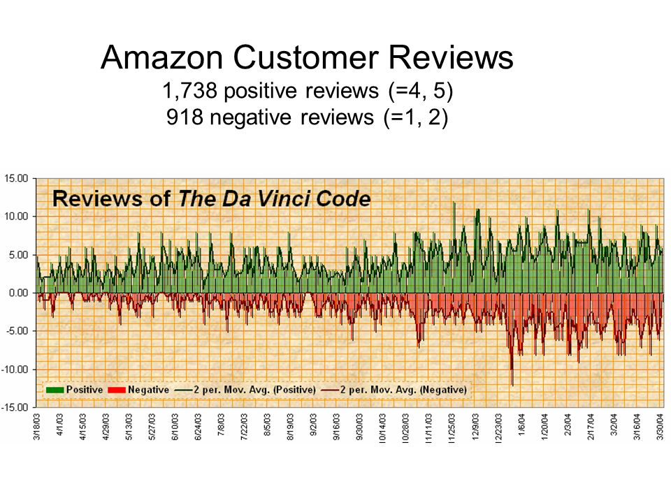 Amazon Customer Reviews 1,738 positive reviews (=4, 5) 918 negative reviews (=1, 2)