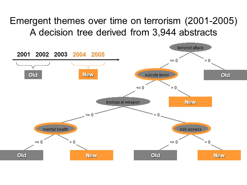 Old New Old Old New 20012002200320042005 Old Old New NewNew Emergent themes over time on terrorism (2001-2005) A decision tree derived from 3,944 abstracts New Old