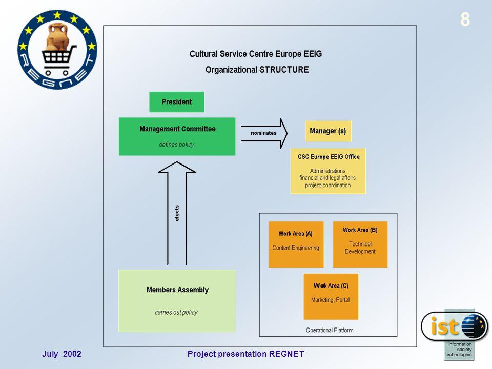 July 2002Project presentation REGNET 8