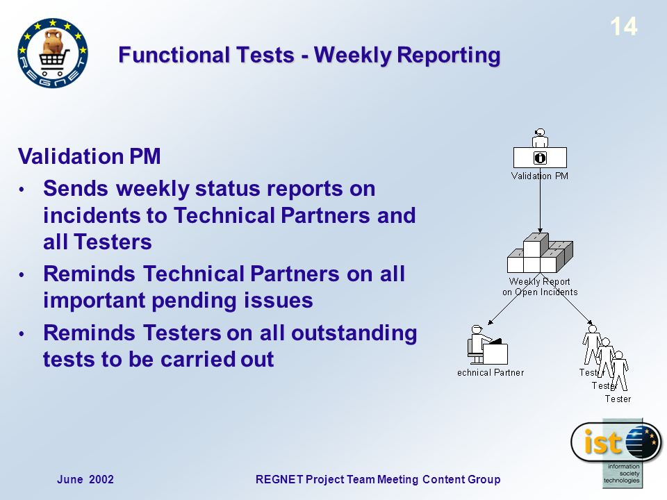 June 2002REGNET Project Team Meeting Content Group 14 Validation PM Sends weekly status reports on incidents to Technical Partners and all Testers Reminds Technical Partners on all important pending issues Reminds Testers on all outstanding tests to be carried out Functional Tests - Weekly Reporting