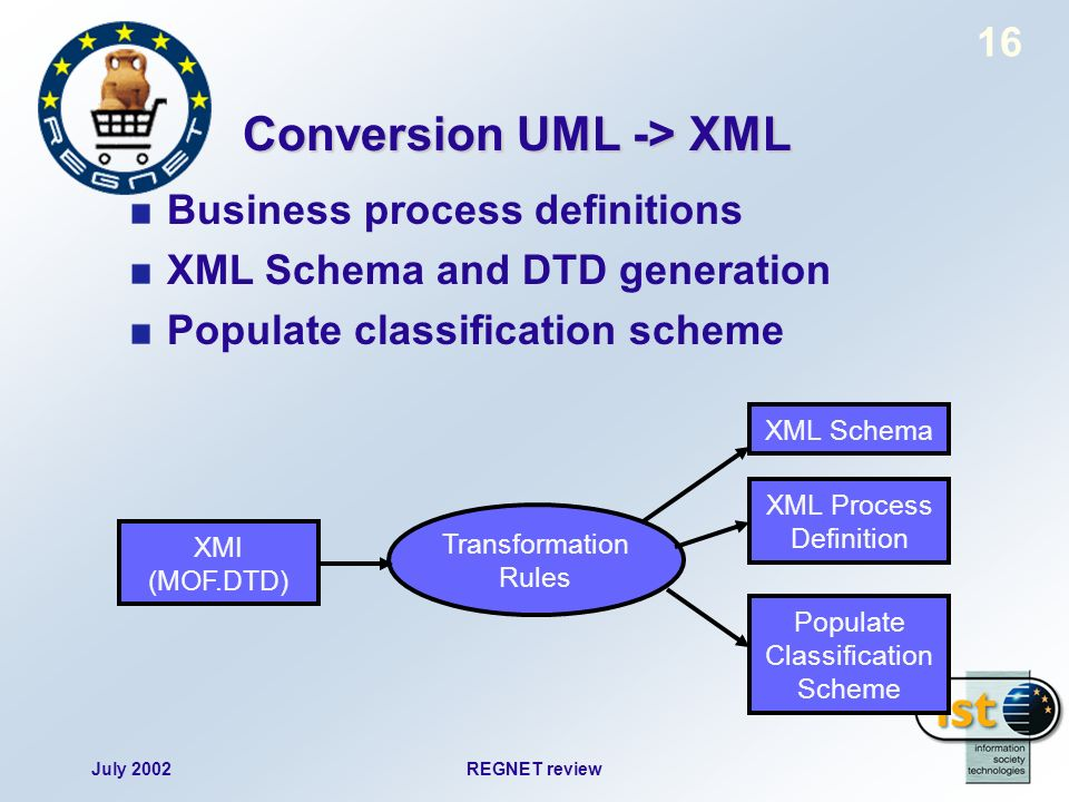 July 2002REGNET review 16 Conversion UML -> XML Business process definitions XML Schema and DTD generation Populate classification scheme XML Schema XMI (MOF.DTD) Transformation Rules XML Process Definition Populate Classification Scheme
