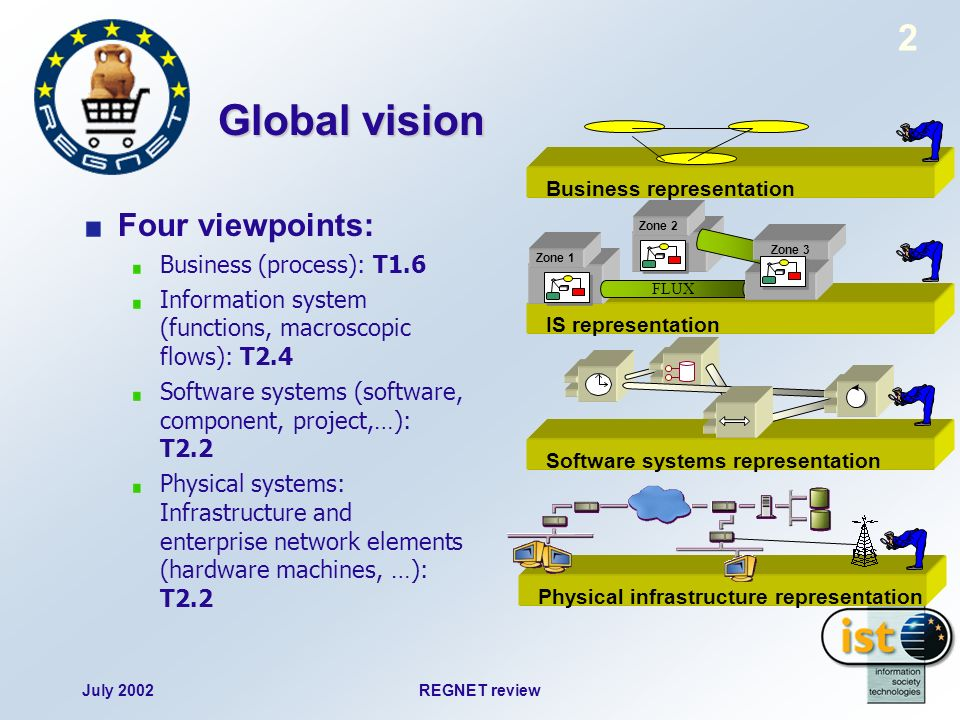 July 2002REGNET review 2 Global vision Four viewpoints: Business (process): T1.6 Information system (functions, macroscopic flows): T2.4 Software systems (software, component, project,…): T2.2 Physical systems: Infrastructure and enterprise network elements (hardware machines, …): T2.2 Business representation IS representation Zone 1 Zone 2 FLUX Zone 3 Software systems representation Physical infrastructure representation