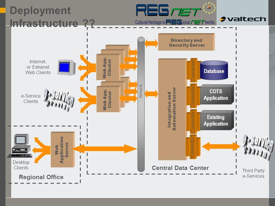 Web App. Cluster Deployment Infrastructure .
