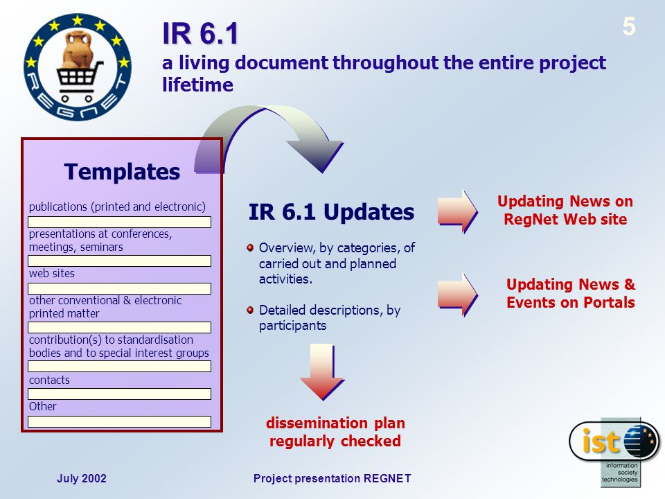 July 2002Project presentation REGNET 5 IR 6.1 IR 6.1 a living document throughout the entire project lifetime dissemination plan regularly checked IR 6.1 Updates Overview, by categories, of carried out and planned activities.