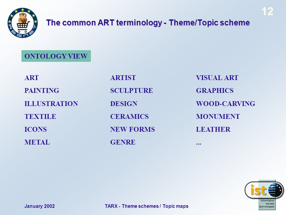 January 2002TARX - Theme schemes / Topic maps 12 The common ART terminology - Theme/Topic scheme ART ARTISTVISUAL ART PAINTINGSCULPTURE GRAPHICS ILLUSTRATIONDESIGN WOOD-CARVING TEXTILECERAMICSMONUMENT ICONSNEW FORMSLEATHER METALGENRE...