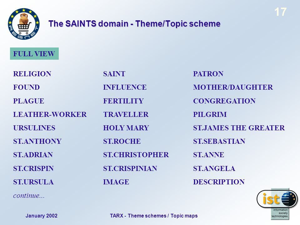 January 2002TARX - Theme schemes / Topic maps 17 The SAINTS domain - Theme/Topic scheme RELIGIONSAINTPATRON FOUNDINFLUENCEMOTHER/DAUGHTER PLAGUEFERTILITYCONGREGATION LEATHER-WORKERTRAVELLERPILGRIM URSULINES HOLY MARY ST.JAMES THE GREATER ST.ANTHONYST.ROCHEST.SEBASTIAN ST.ADRIANST.CHRISTOPHERST.ANNE ST.CRISPINST.CRISPINIANST.ANGELA ST.URSULAIMAGE DESCRIPTION continue...