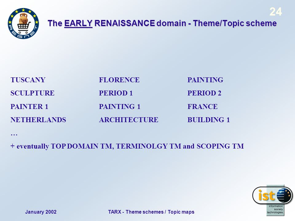 January 2002TARX - Theme schemes / Topic maps 24 The EARLY RENAISSANCE domain - Theme/Topic scheme TUSCANYFLORENCEPAINTING SCULPTUREPERIOD 1PERIOD 2 PAINTER 1PAINTING 1FRANCE NETHERLANDSARCHITECTUREBUILDING 1 … + eventually TOP DOMAIN TM, TERMINOLGY TM and SCOPING TM
