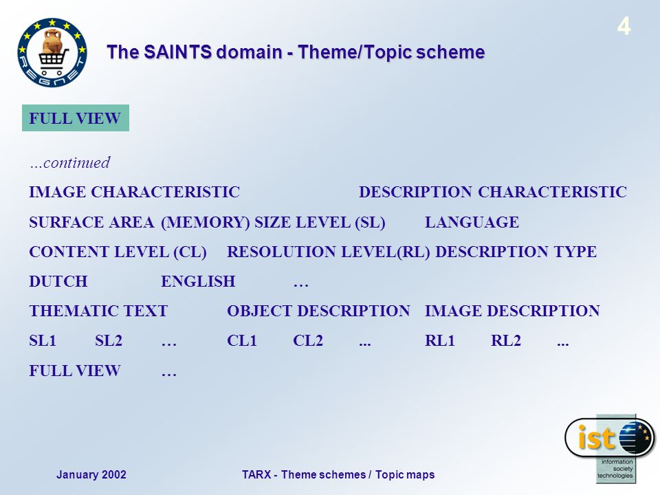 January 2002TARX - Theme schemes / Topic maps 4 The SAINTS domain - Theme/Topic scheme …continued IMAGE CHARACTERISTICDESCRIPTION CHARACTERISTIC SURFACE AREA (MEMORY) SIZE LEVEL (SL) LANGUAGE CONTENT LEVEL (CL) RESOLUTION LEVEL(RL) DESCRIPTION TYPE DUTCHENGLISH… THEMATIC TEXTOBJECT DESCRIPTIONIMAGE DESCRIPTION SL1SL2…CL1CL2...RL1RL2...