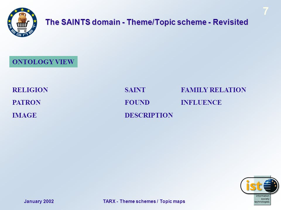 January 2002TARX - Theme schemes / Topic maps 7 The SAINTS domain - Theme/Topic scheme - Revisited RELIGION SAINT FAMILY RELATION PATRONFOUNDINFLUENCE IMAGEDESCRIPTION ONTOLOGY VIEW