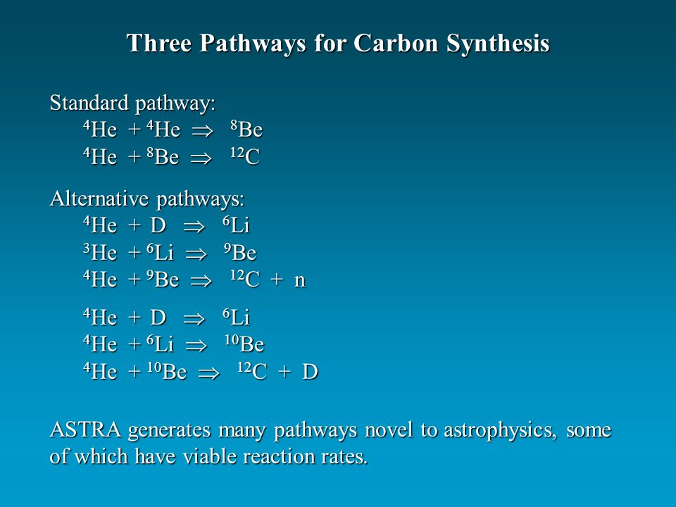 Standard pathway: 4 He + 4 He 8 Be 4 He + 8 Be 12 C Three Pathways for Carbon Synthesis ASTRA generates many pathways novel to astrophysics, some of which have viable reaction rates.