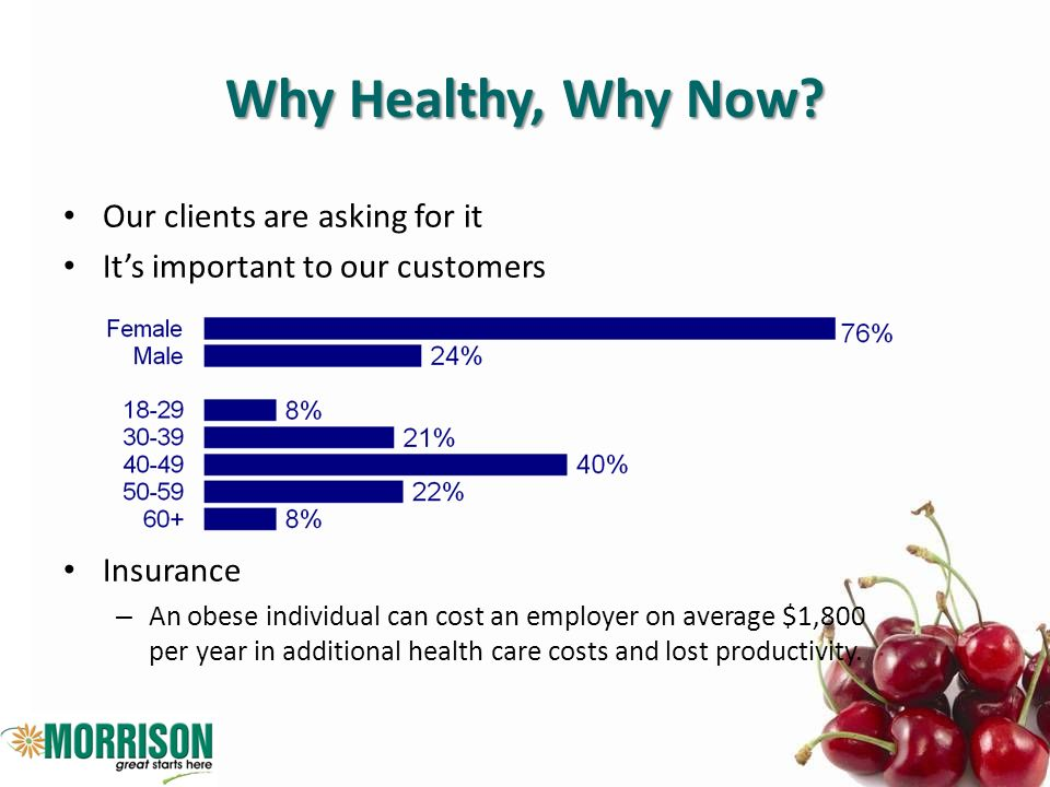 Why Healthy, Why Now? Our clients are asking for it Its important to our customers Insurance – An obese individual can cost an employer on average $1,