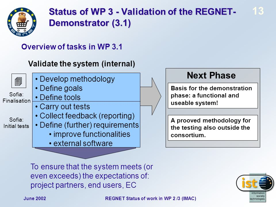 June 2002 13 REGNET Status of work in WP 2 /3 (IMAC) Next Phase Basis for the demonstration phase: a functional and useable system! A prooved methodol