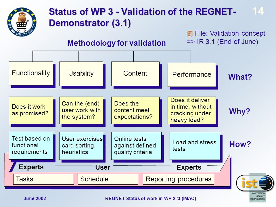 June 2002 14 REGNET Status of work in WP 2 /3 (IMAC) Status of WP 3 - Validation of the REGNET- Demonstrator (3.1) Methodology for validation Usability Functionality Tasks Content Performance Does it work as promised.