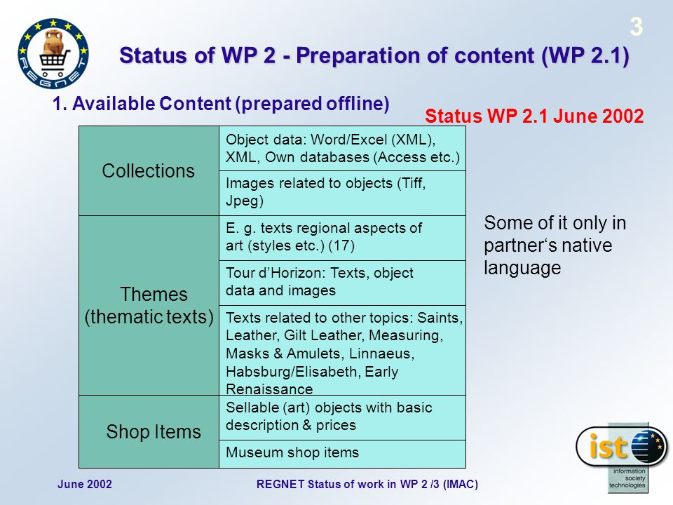 June 2002 3 REGNET Status of work in WP 2 /3 (IMAC) Status of WP 2 - Preparation of content (WP 2.1) 1.