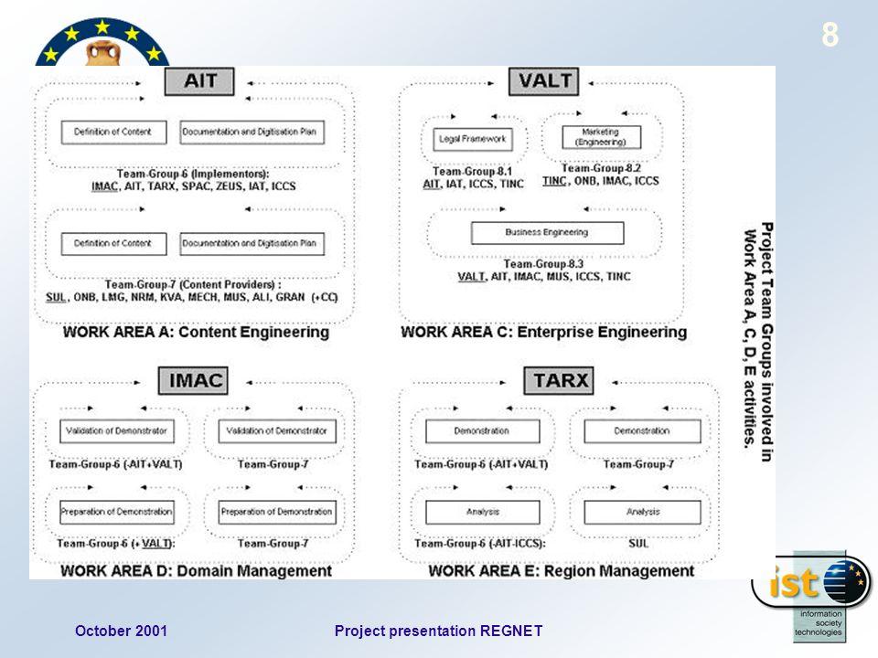 October 2001Project presentation REGNET 8