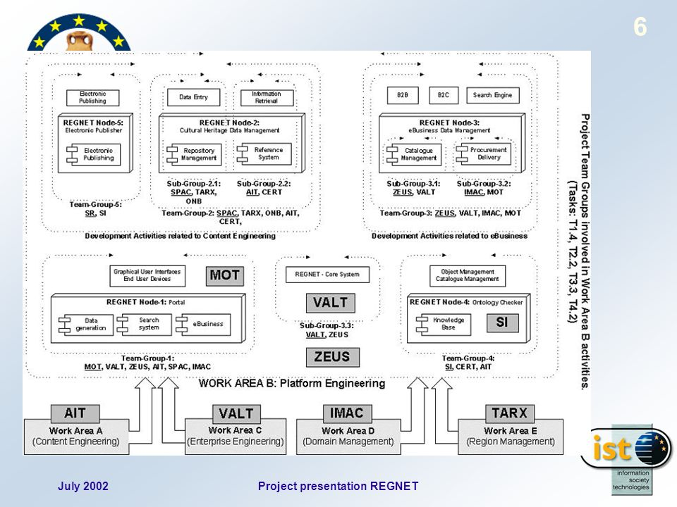 July 2002Project presentation REGNET 6