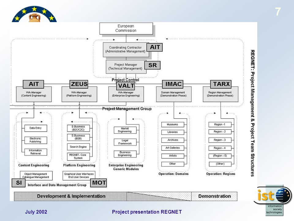 July 2002Project presentation REGNET 7