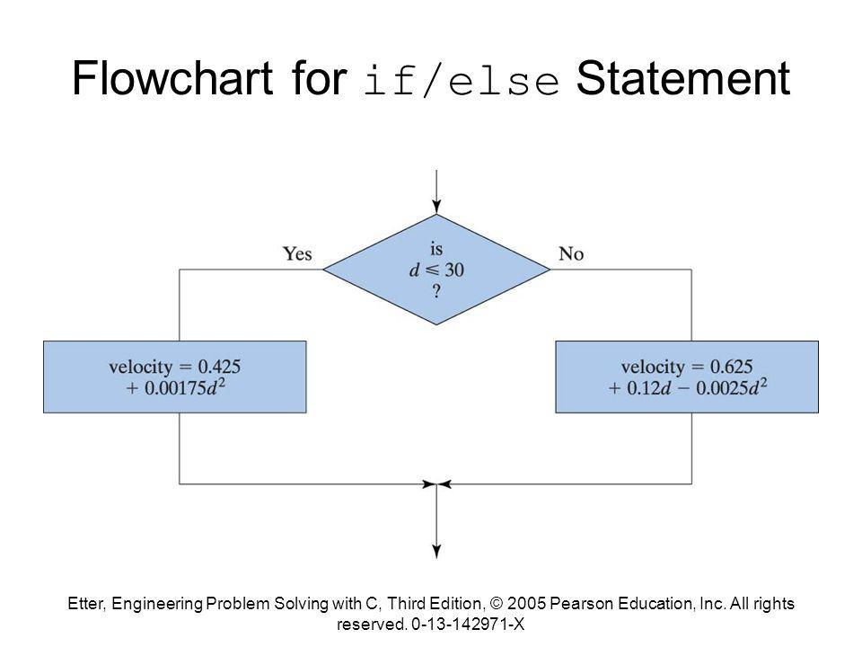 Etter, Engineering Problem Solving with C, Third Edition, © 2005 Pearson Education, Inc. All rights reserved. 0-13-142971-X Flowchart for if/else Stat