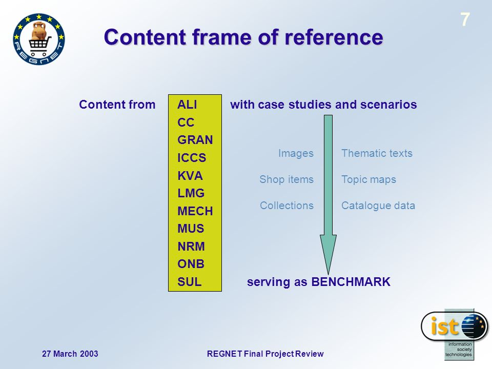 27 March 2003 REGNET Final Project Review 7 Content frame of reference Content fromALI with case studies and scenarios CC GRAN ICCS KVA LMG MECH MUS NRM ONB SUL serving as BENCHMARK Images Shop items Collections Thematic texts Topic maps Catalogue data