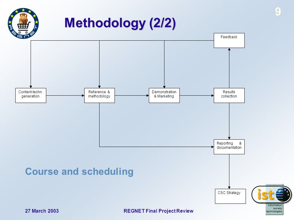 27 March 2003 REGNET Final Project Review 9 Methodology (2/2) Results collection Demonstration & Marketing Reference & methodology CSC Strategy Content-techn.