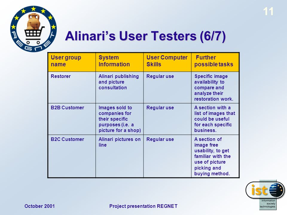 October 2001Project presentation REGNET 11 Alinaris User Testers (6/7) User group name System Information User Computer Skills Further possible tasks RestorerAlinari publishing and picture consultation Regular useSpecific image availability to compare and analyze their restoration work.