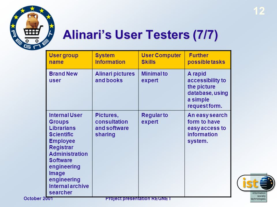 October 2001Project presentation REGNET 12 Alinaris User Testers (7/7) User group name System Information User Computer Skills Further possible tasks Brand New user Alinari pictures and books Minimal to expert A rapid accessibility to the picture database, using a simple request form.