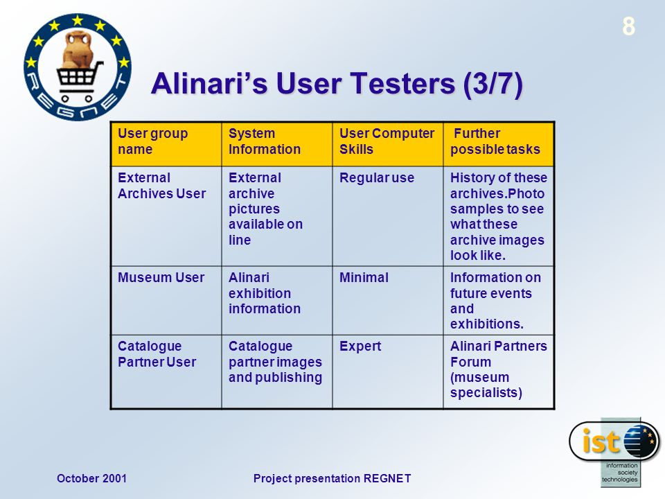 October 2001Project presentation REGNET 8 Alinaris User Testers (3/7) User group name System Information User Computer Skills Further possible tasks External Archives User External archive pictures available on line Regular useHistory of these archives.Photo samples to see what these archive images look like.