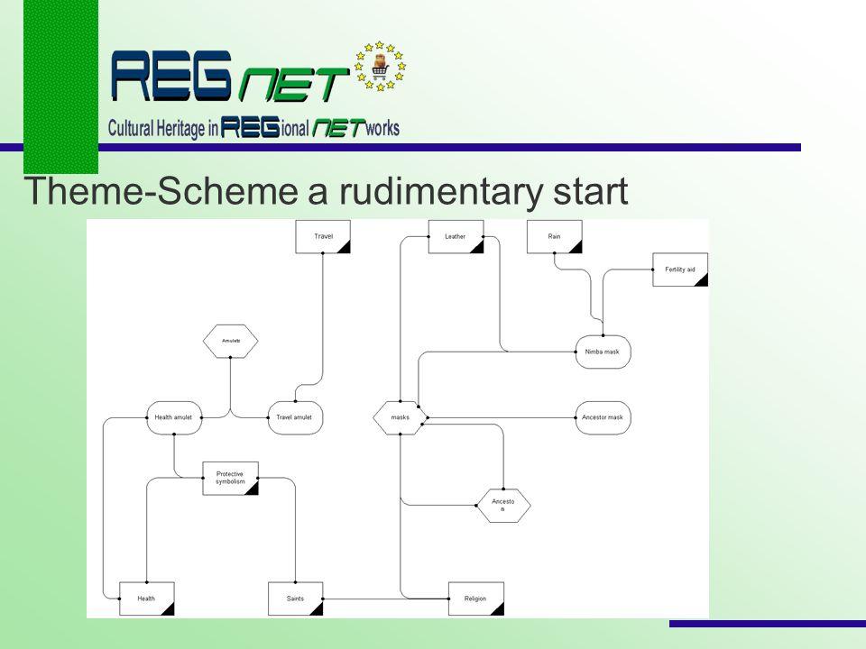 Theme-Scheme a rudimentary start