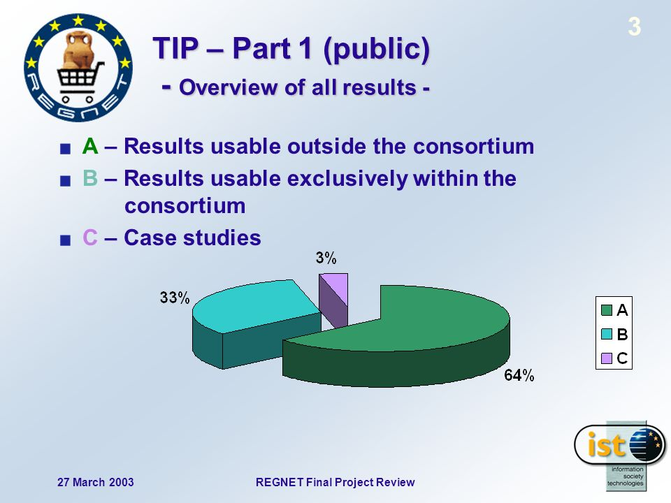27 March 2003REGNET Final Project Review 3 TIP – Part 1 (public) - Overview of all results - A – Results usable outside the consortium B – Results usable exclusively within the consortium C – Case studies