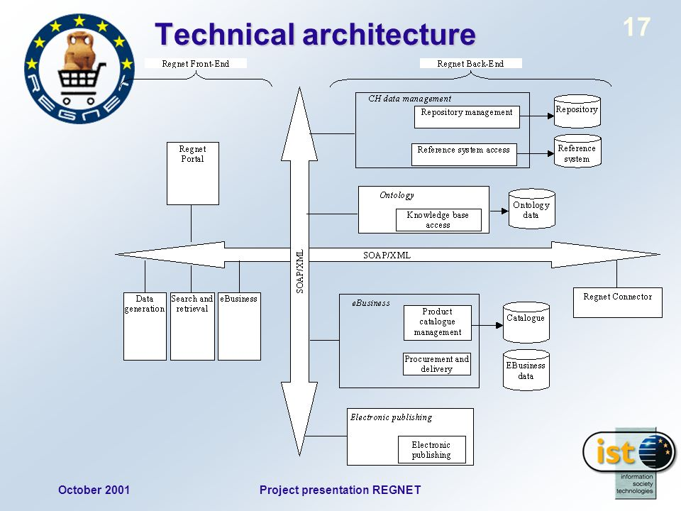 October 2001Project presentation REGNET 17 Technical architecture