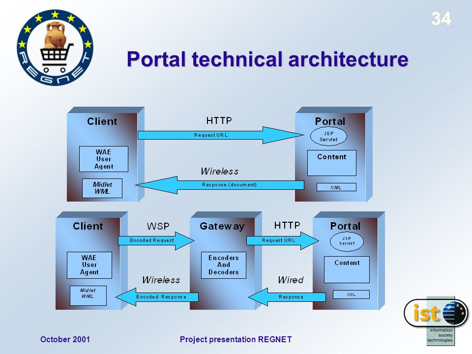 October 2001Project presentation REGNET 34 Portal technical architecture
