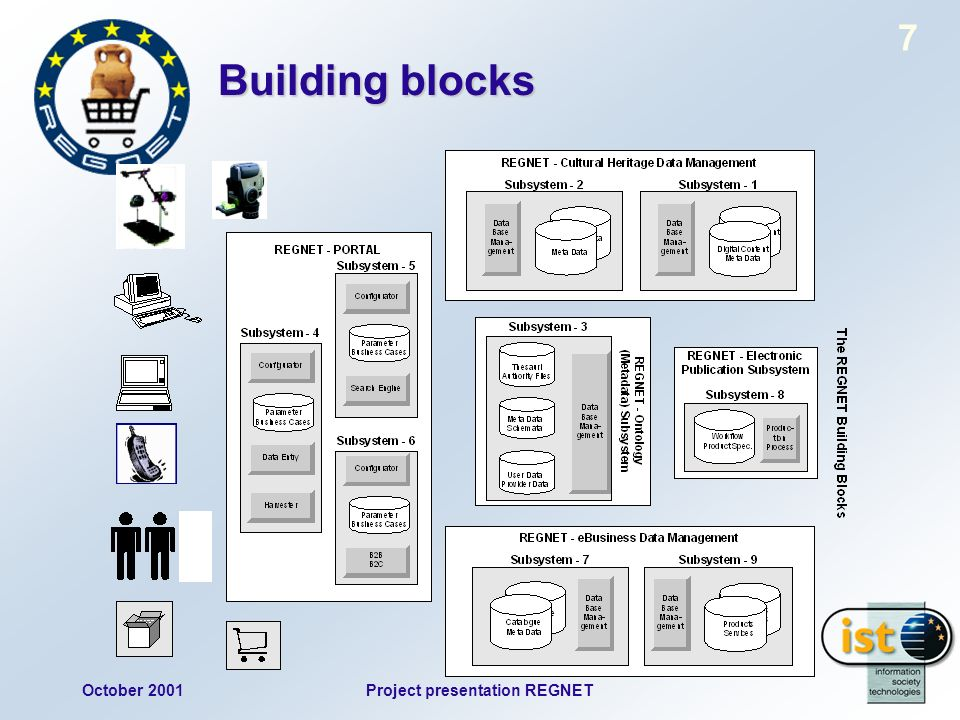 October 2001Project presentation REGNET 7 Building blocks