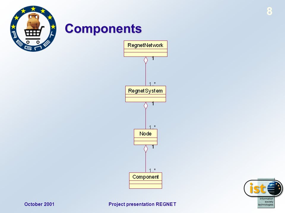 October 2001Project presentation REGNET 8 Components