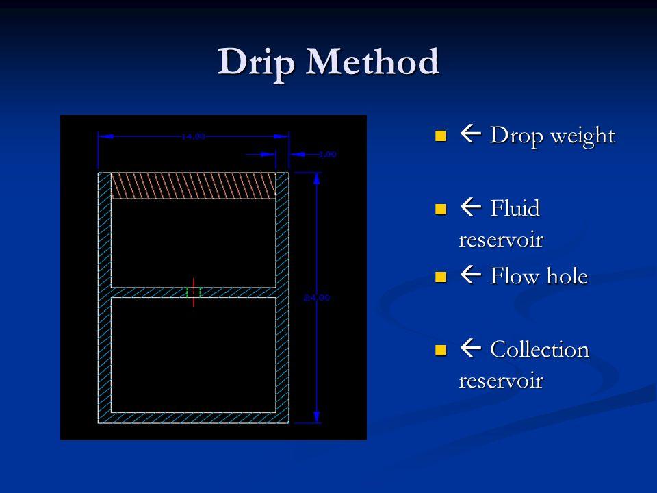 Drip Method Drop weight Fluid reservoir Flow hole Collection reservoir