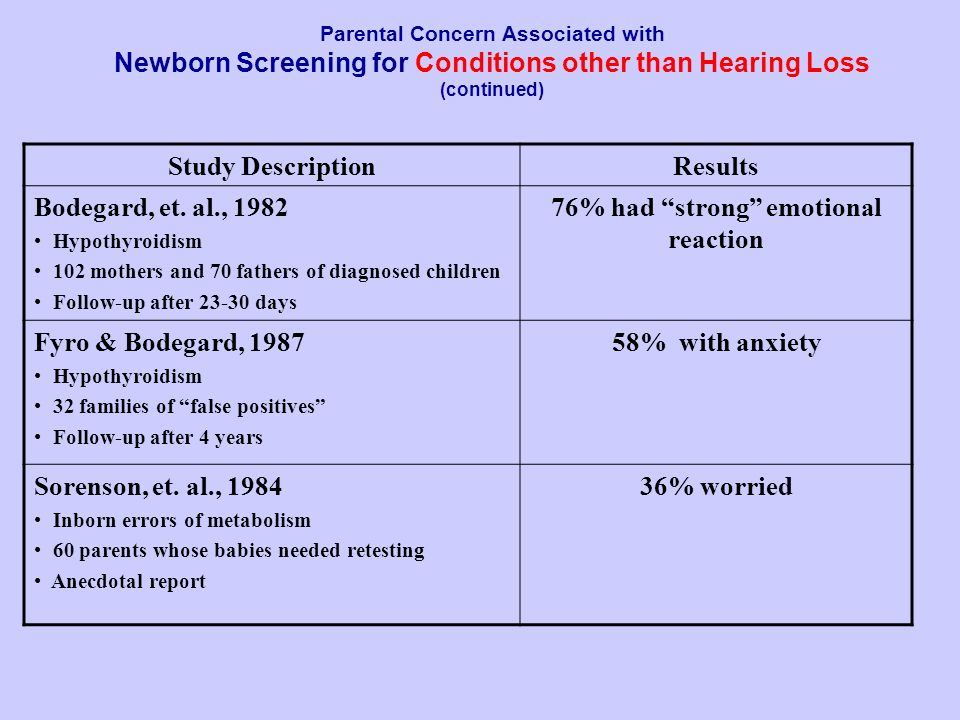 Parental Concern Associated with Newborn Screening for Conditions other than Hearing Loss (continued) Study DescriptionResults Bodegard, et. al., 1982