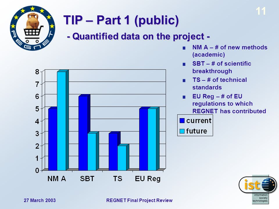 27 March 2003REGNET Final Project Review 11 TIP – Part 1 (public) - Quantified data on the project - NM A – # of new methods (academic) SBT – # of scientific breakthrough TS – # of technical standards EU Reg – # of EU regulations to which REGNET has contributed