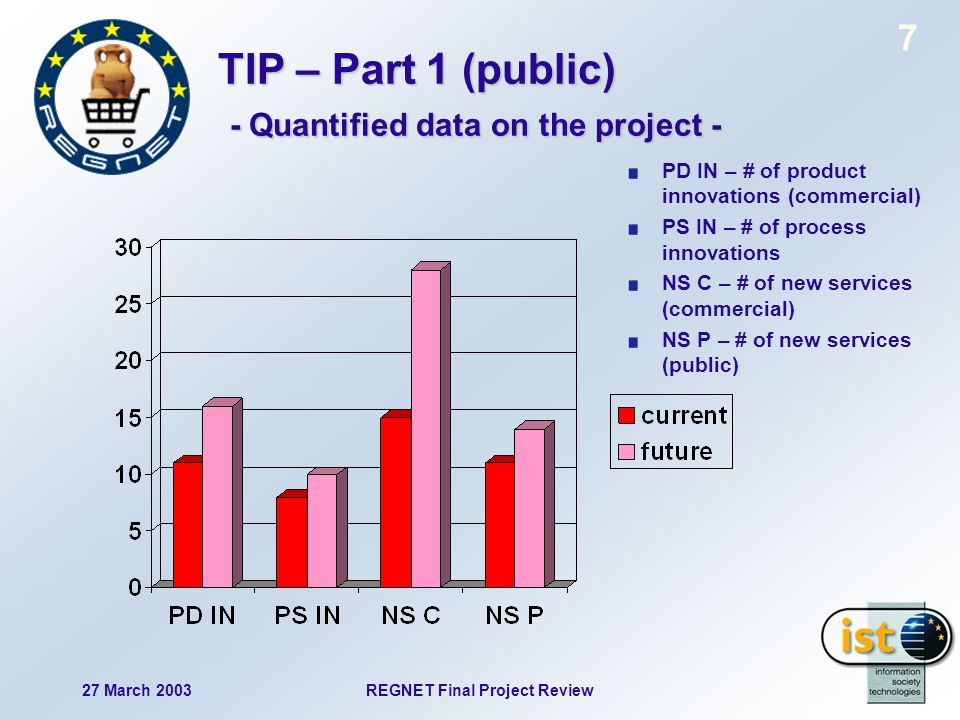 27 March 2003REGNET Final Project Review 7 TIP – Part 1 (public) - Quantified data on the project - PD IN – # of product innovations (commercial) PS IN – # of process innovations NS C – # of new services (commercial) NS P – # of new services (public)