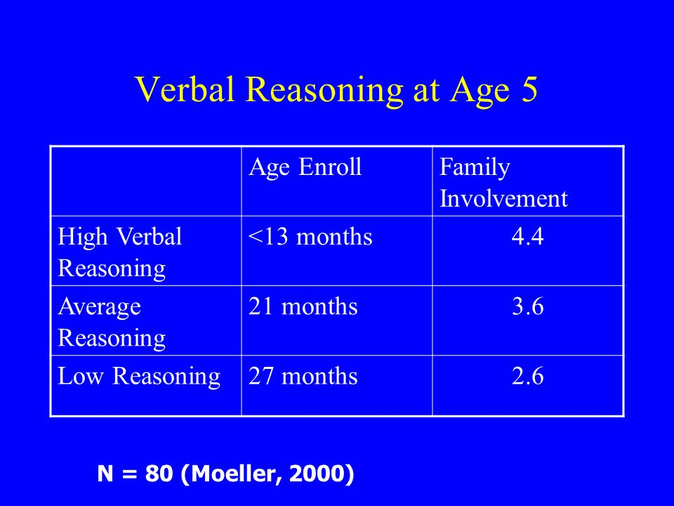 Verbal Reasoning at Age 5 Age EnrollFamily Involvement High Verbal Reasoning <13 months4.4 Average Reasoning 21 months3.6 Low Reasoning27 months2.6 N = 80 (Moeller, 2000)