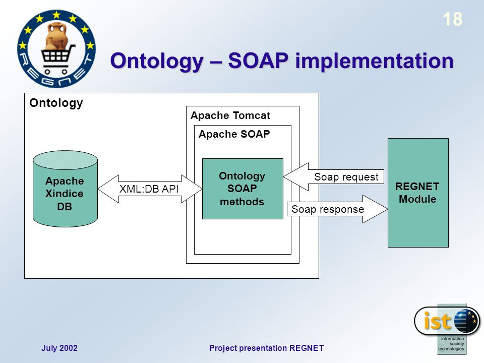 July 2002Project presentation REGNET 18 Ontology – SOAP implementation Ontology Apache Xindice DB Apache Tomcat Apache SOAP Ontology SOAP methods REGN