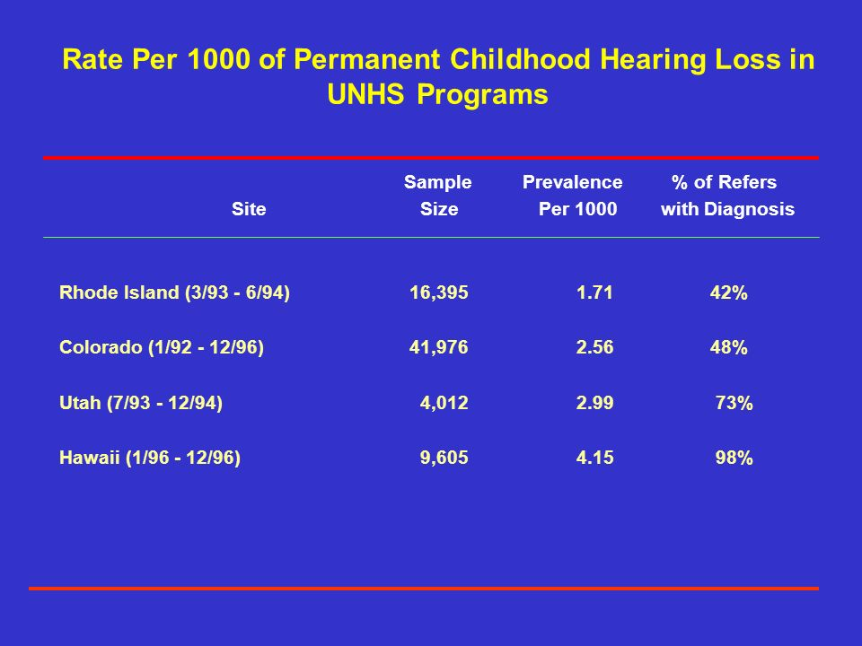 Rate Per 1000 of Permanent Childhood Hearing Loss in UNHS Programs Sample Prevalence % of Refers Site Size Per 1000 with Diagnosis Rhode Island (3/93 - 6/94) 16, % Colorado (1/ /96) 41, % Utah (7/ /94) 4, % Hawaii (1/ /96) 9, %