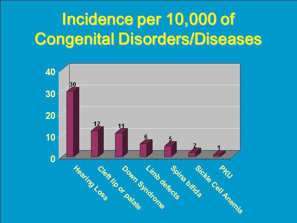 Incidence per 10,000 of Congenital Disorders/Diseases
