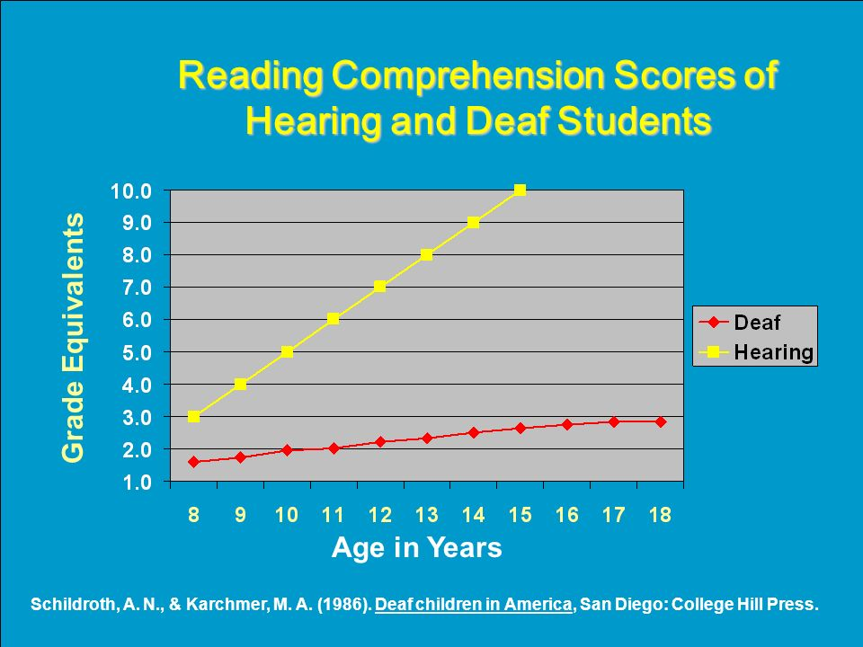 Reading Comprehension Scores of Hearing and Deaf Students Age in Years Schildroth, A.