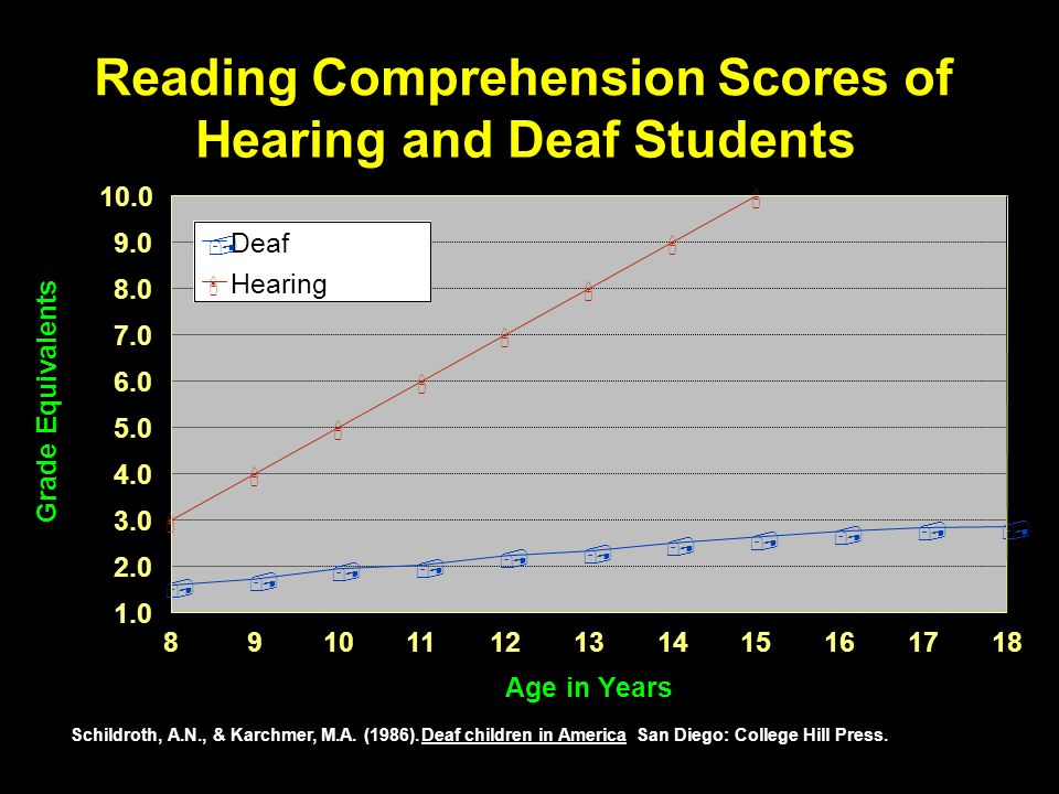 Reading Comprehension Scores of Hearing and Deaf Students ,,,,,,,,,,, 89101112131415161718 Age in Years 1.0 2.0 3.0 4.0 5.0 6.0 7.0 8.0 9.0 10.0 Grade Equivalents Deaf Hearing, Schildroth, A.N., & Karchmer, M.A.