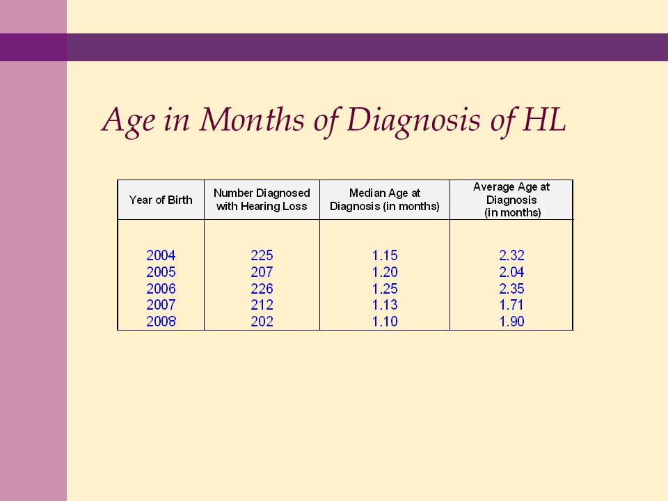 Age in Months of Diagnosis of HL