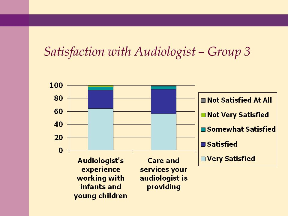 Satisfaction with Audiologist – Group 3