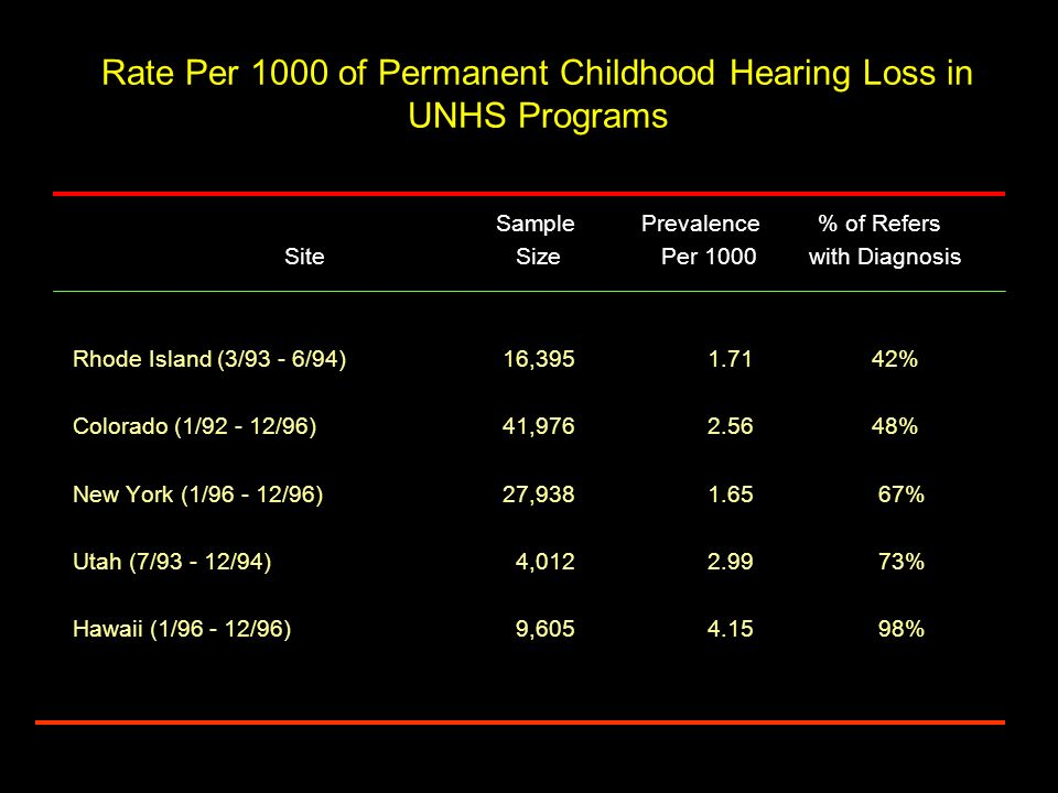 Rate Per 1000 of Permanent Childhood Hearing Loss in UNHS Programs Sample Prevalence % of Refers Site Size Per 1000 with Diagnosis Rhode Island (3/93 - 6/94) 16,3951.71 42% Colorado (1/92 - 12/96) 41,9762.56 48% New York (1/96 - 12/96) 27,9381.65 67% Utah (7/93 - 12/94) 4,0122.99 73% Hawaii (1/96 - 12/96) 9,6054.15 98%