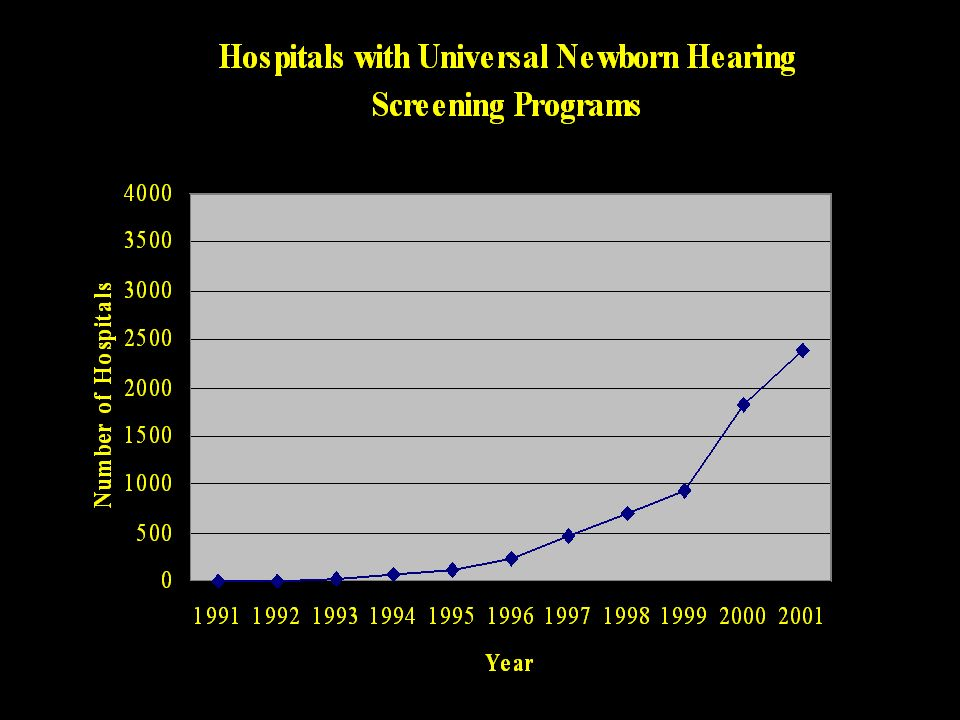 Effects of Unilateral Hearing Loss Math Language Math Language Social Math Language Math Language Social 0th10th20th30th40th50th60th Percentile Rank Normal HearingUnilateral Hearing Loss Keller & Bundy (1980) (n = 26; age = 12 yrs) Peterson (1981) (n = 48; age = 7.5 yrs) Bess & Thorpe (1984) (n = 50; age = 10 yrs) Blair, Peterson & Viehweg (1985) (n = 16; age = 7.5 yrs) Culbertson & Gilbert (1986) (n = 50; age = 10 yrs) Average Results Math = 30th percentile Language = 25th percentile Social = 32nd percentile