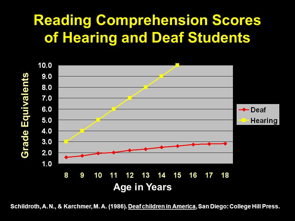 Reading Comprehension Scores of Hearing and Deaf Students Age in Years Schildroth, A. N., & Karchmer, M. A. (1986). Deaf children in America, San Dieg