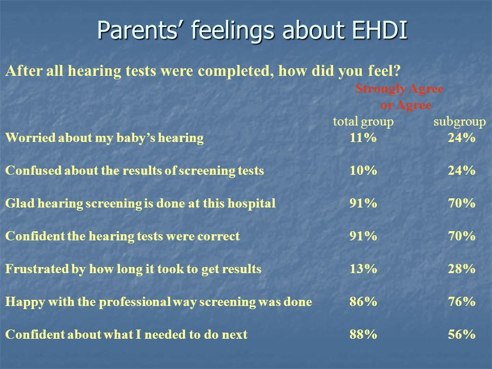 Parents feelings about EHDI After all hearing tests were completed, how did you feel? Strongly Agree or Agree total group subgroup Worried about my ba